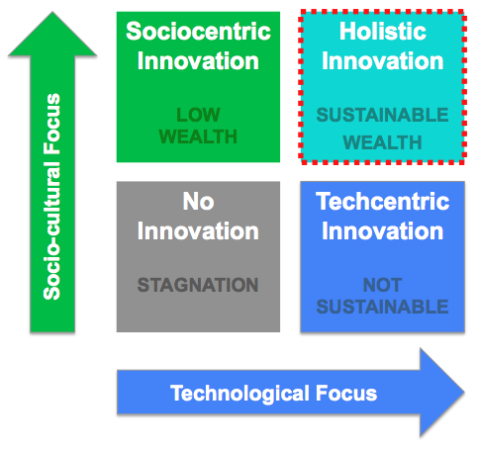 Innovation matrix - holistic innovation concept